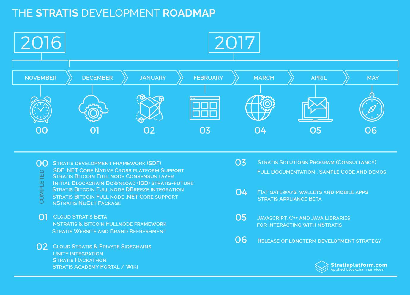 stratis_development_roadmap