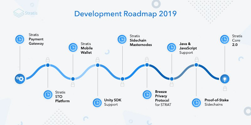 Image result for roadmap